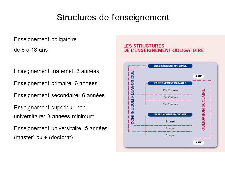 Structures de lenseignement Enseignement obligatoire de 6 à 18 ans Enseignement maternel: 3 années Enseignement primaire: 6 années Enseignement second