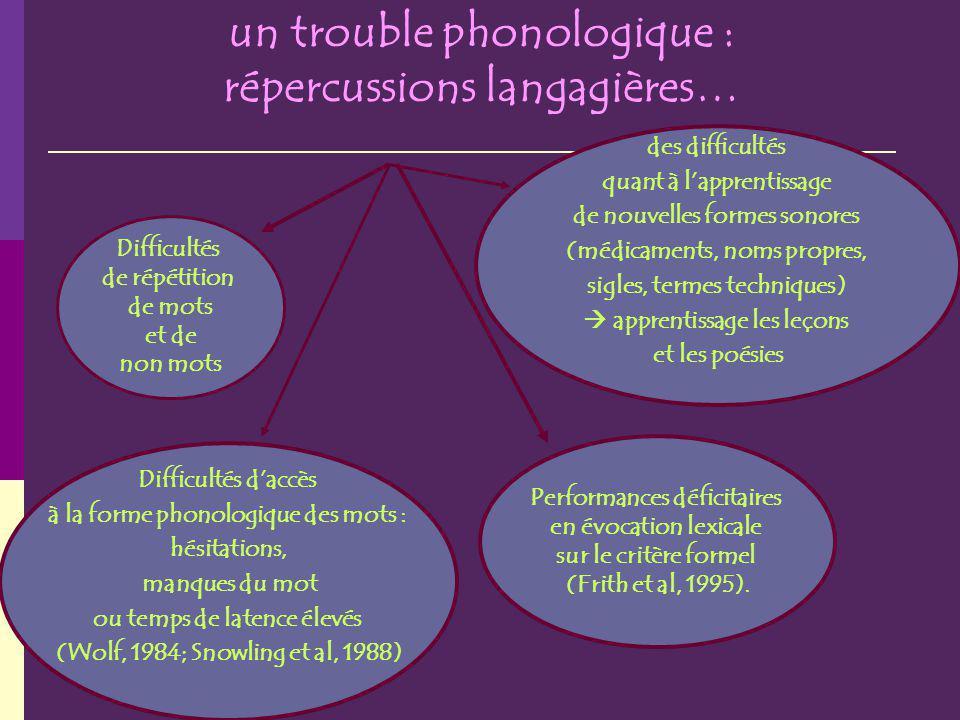 un trouble phonologique : répercussions langagières… Difficultés de répétition de mots et de non mots Difficultés daccès à la forme phonologique des m