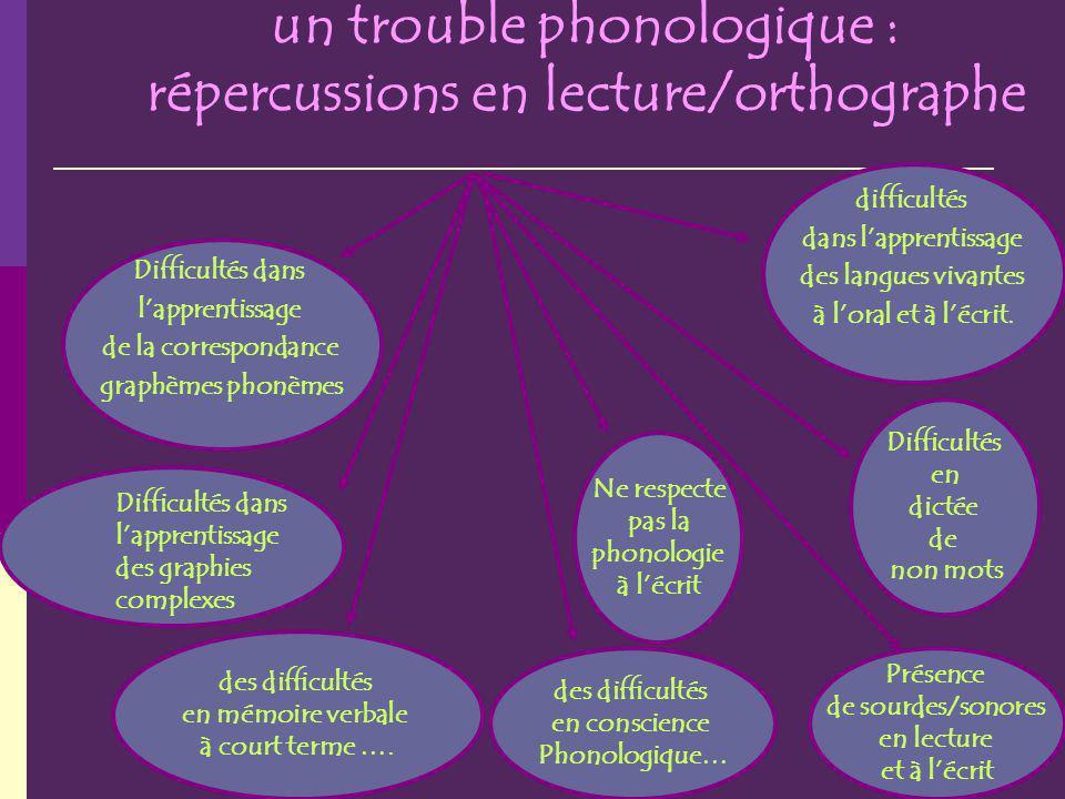 un trouble phonologique : répercussions en lecture/orthographe Difficultés dans lapprentissage de la correspondance graphèmes phonèmes des difficultés en mémoire verbale à court terme ….