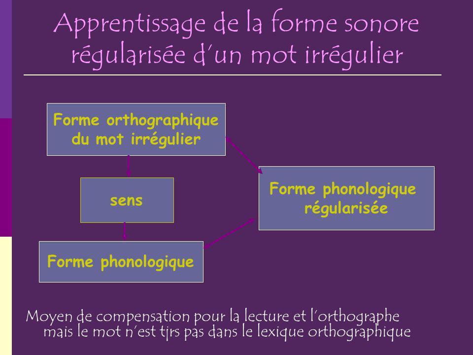 Apprentissage de la forme sonore régularisée dun mot irrégulier Moyen de compensation pour la lecture et lorthographe mais le mot nest tjrs pas dans l