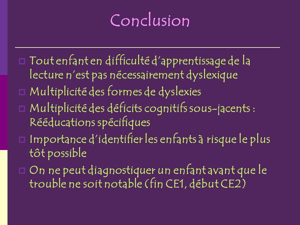 Conclusion Tout enfant en difficulté dapprentissage de la lecture nest pas nécessairement dyslexique Multiplicité des formes de dyslexies Multiplicité