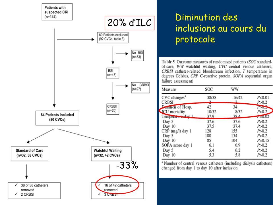 Conclusion Pas dindication de changements systématiques de CVC (sur guide ou autre site) Les signes inflammatoires locaux bénins ne doivent pas faire enlever systématiquement le CVC Démarche diagnostique et protocole de PEC+++ Ne pas oublier les mesures de prévention