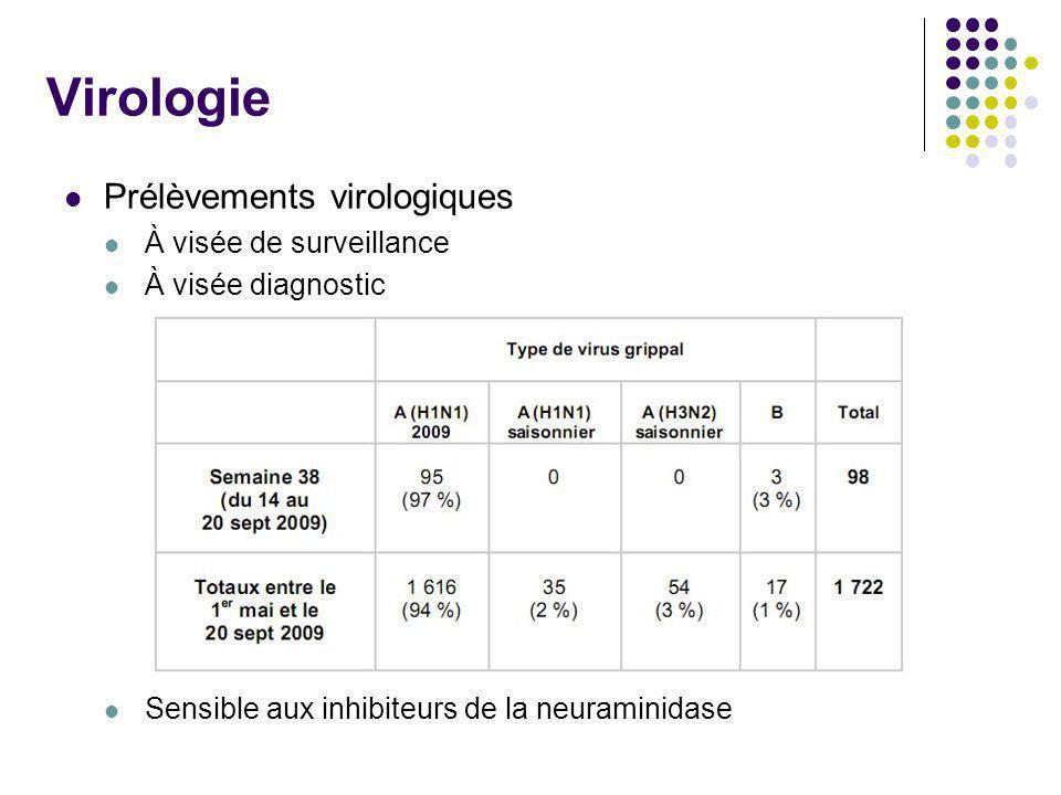 Virologie Prélèvements virologiques À visée de surveillance À visée diagnostic Sensible aux inhibiteurs de la neuraminidase