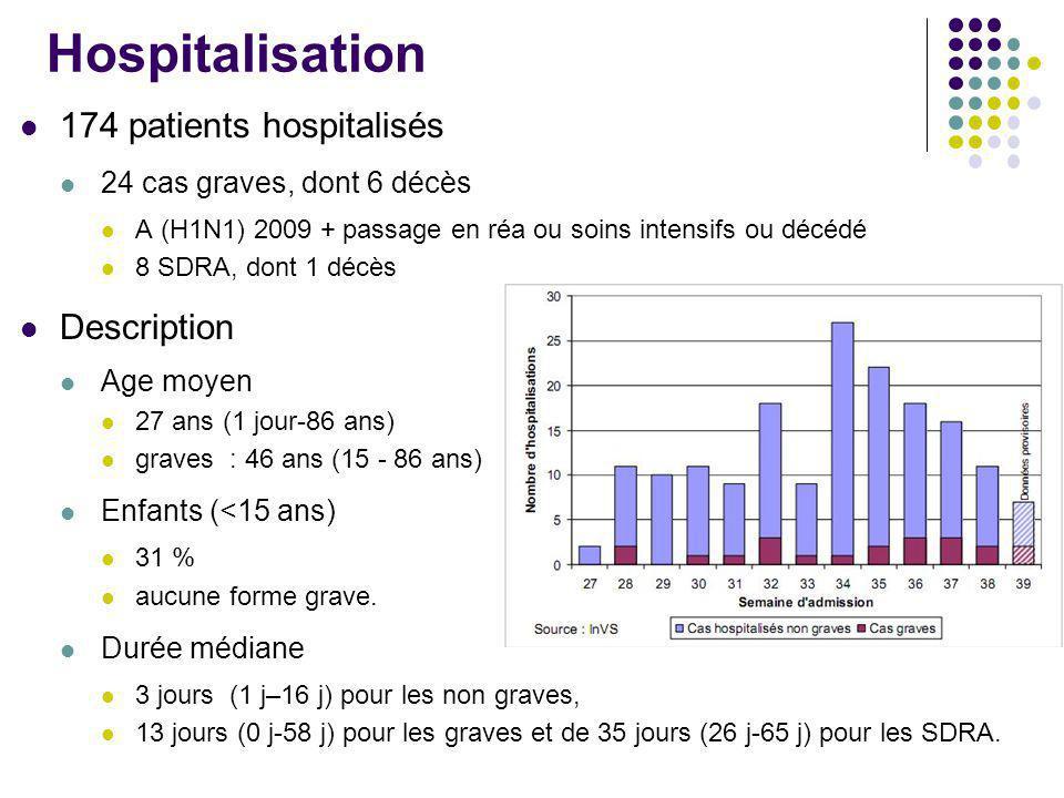 Hospitalisation 174 patients hospitalisés 24 cas graves, dont 6 décès A (H1N1) 2009 + passage en réa ou soins intensifs ou décédé 8 SDRA, dont 1 décès