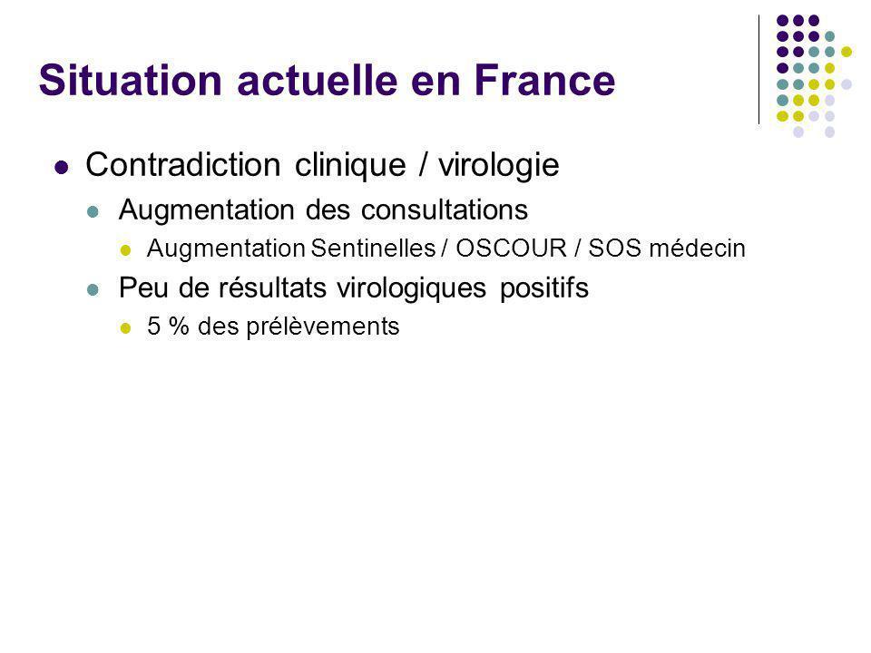 Situation actuelle en France Contradiction clinique / virologie Augmentation des consultations Augmentation Sentinelles / OSCOUR / SOS médecin Peu de