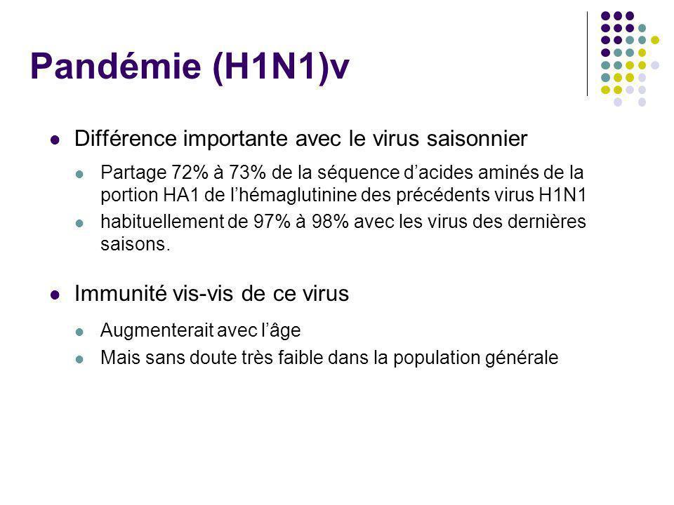 Pandémie (H1N1)v Différence importante avec le virus saisonnier Partage 72% à 73% de la séquence dacides aminés de la portion HA1 de lhémaglutinine de