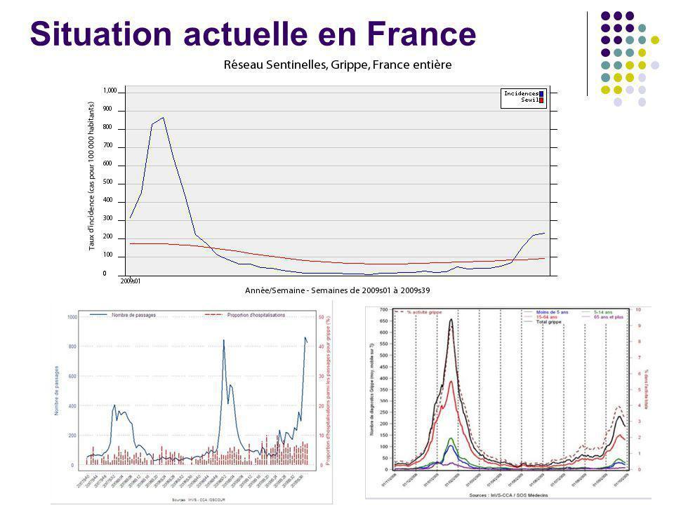 Situation actuelle en France
