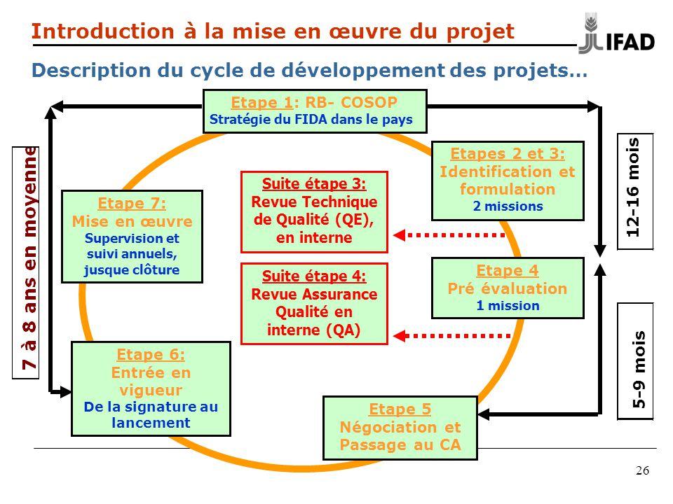 Etape 4 Pré évaluation 1 mission Etape 1: RB- COSOP Stratégie du FIDA dans le pays Etape 6: Entrée en vigueur De la signature au lancement Etape 7: Mi