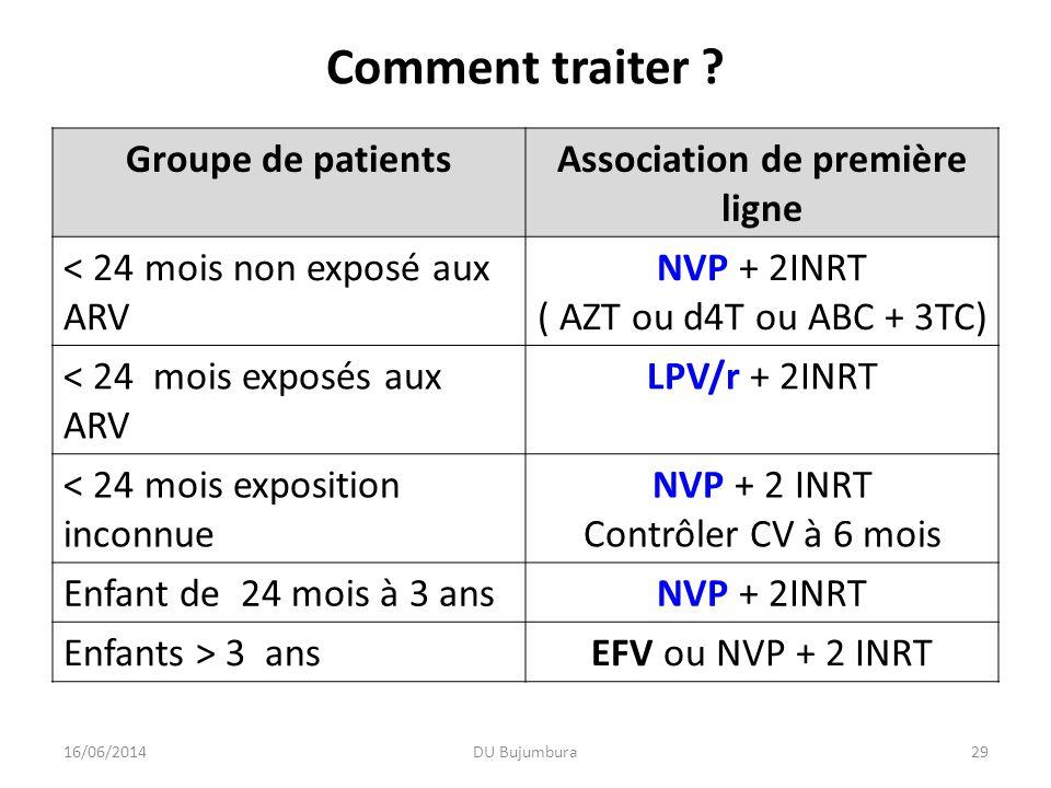 Comment traiter ? Groupe de patientsAssociation de première ligne < 24 mois non exposé aux ARV NVP + 2INRT ( AZT ou d4T ou ABC + 3TC) < 24 mois exposé