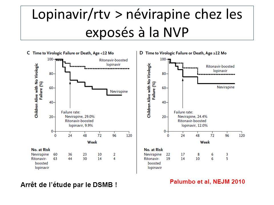 Palumbo et al, NEJM 2010 Arrêt de létude par le DSMB ! Lopinavir/rtv > névirapine chez les exposés à la NVP