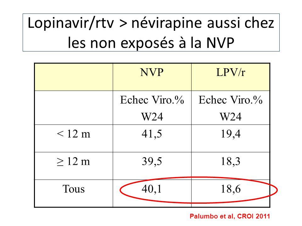 Lopinavir/rtv > névirapine aussi chez les non exposés à la NVP NVPLPV/r Echec Viro.% W24 Echec Viro.% W24 < 12 m41,519,4 12 m39,518,3 Tous40,118,6 Pal