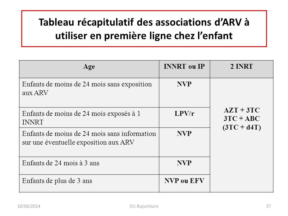 Tableau récapitulatif des associations dARV à utiliser en première ligne chez lenfant AgeINNRT ou IP2 INRT Enfants de moins de 24 mois sans exposition
