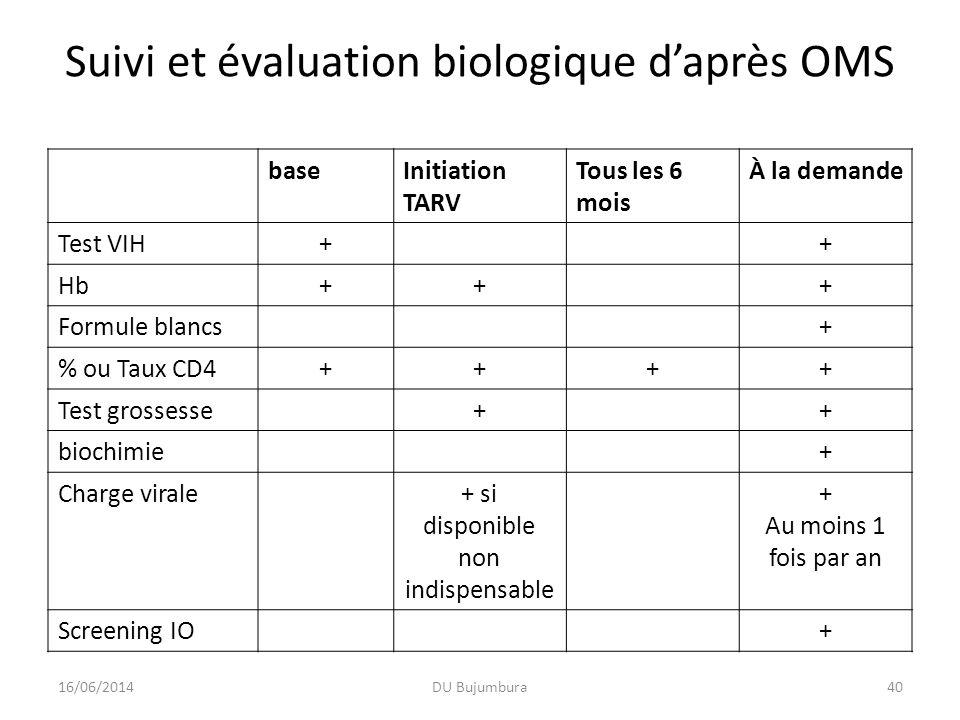 Suivi et évaluation biologique daprès OMS baseInitiation TARV Tous les 6 mois À la demande Test VIH++ Hb+++ Formule blancs+ % ou Taux CD4++++ Test gro