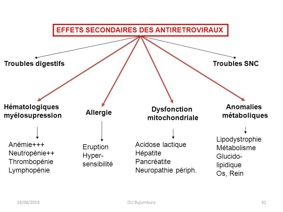 EFFETS SECONDAIRES DES ANTIRETROVIRAUX Hématologiques myélosupression Dysfonction mitochondriale Anomalies métaboliques Allergie Anémie+++ Neutropénie