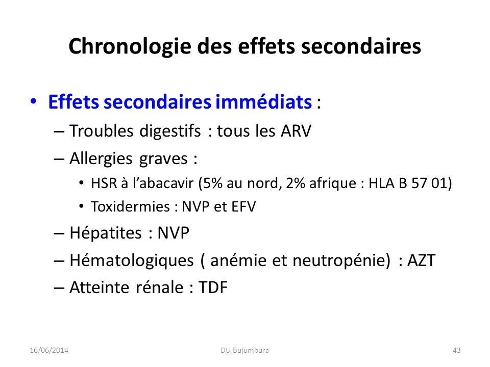 Chronologie des effets secondaires Effets secondaires immédiats : – Troubles digestifs : tous les ARV – Allergies graves : HSR à labacavir (5% au nord
