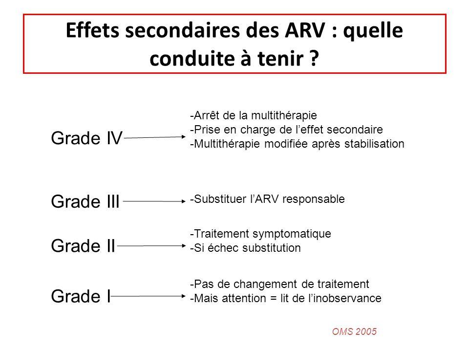 Effets secondaires des ARV : quelle conduite à tenir ? Grade IV Grade III Grade II Grade I -Arrêt de la multithérapie -Prise en charge de leffet secon