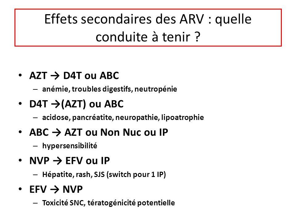 Effets secondaires des ARV : quelle conduite à tenir ? AZT D4T ou ABC – anémie, troubles digestifs, neutropénie D4T (AZT) ou ABC – acidose, pancréatit