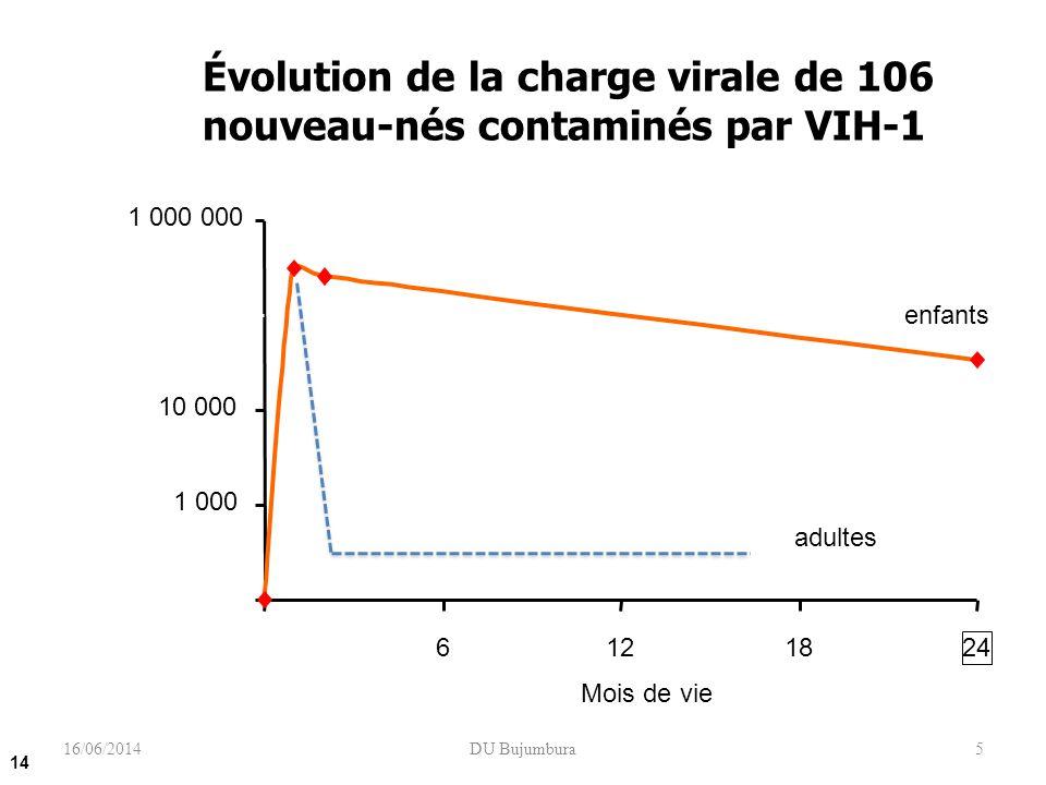 5 Évolution de la charge virale de 106 nouveau-nés contaminés par VIH-1 Shearer et al. N Engl J Med. 1997, 336 : 1337- 42 100 1 000 10 000 100 000 1 0