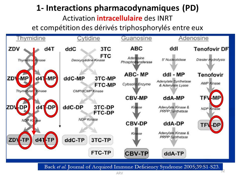 Cours Cotonou 2011 A. Certain Interactions ARV 52 1- Interactions pharmacodynamiques (PD) Activation intracellulaire des INRT et compétition des dériv