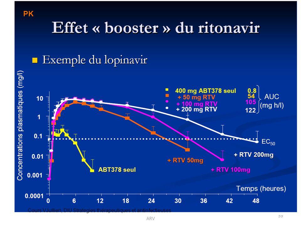 Cours Cotonou 2011 A. Certain Interactions ARV 59 Cours VJullien, DIU Strategies thérapeutiques et antinfectieuses PK