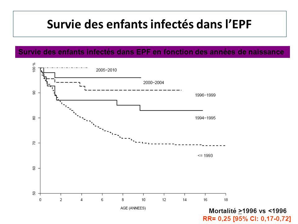Survie des enfants infectés dans lEPF Survie des enfants infectés dans EPF en fonction des années de naissance Mortalité >1996 vs <1996 RR= 0,25 [95%