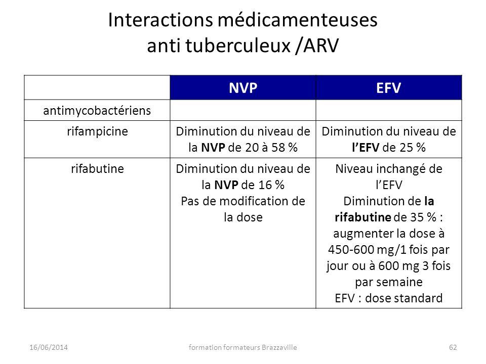 Interactions médicamenteuses anti tuberculeux /ARV NVPEFV antimycobactériens rifampicineDiminution du niveau de la NVP de 20 à 58 % Diminution du nive