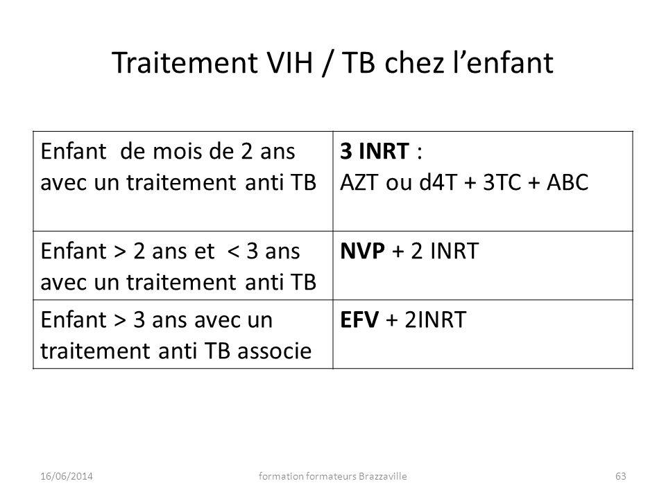 Traitement VIH / TB chez lenfant 16/06/201463formation formateurs Brazzaville Enfant de mois de 2 ans avec un traitement anti TB 3 INRT : AZT ou d4T +