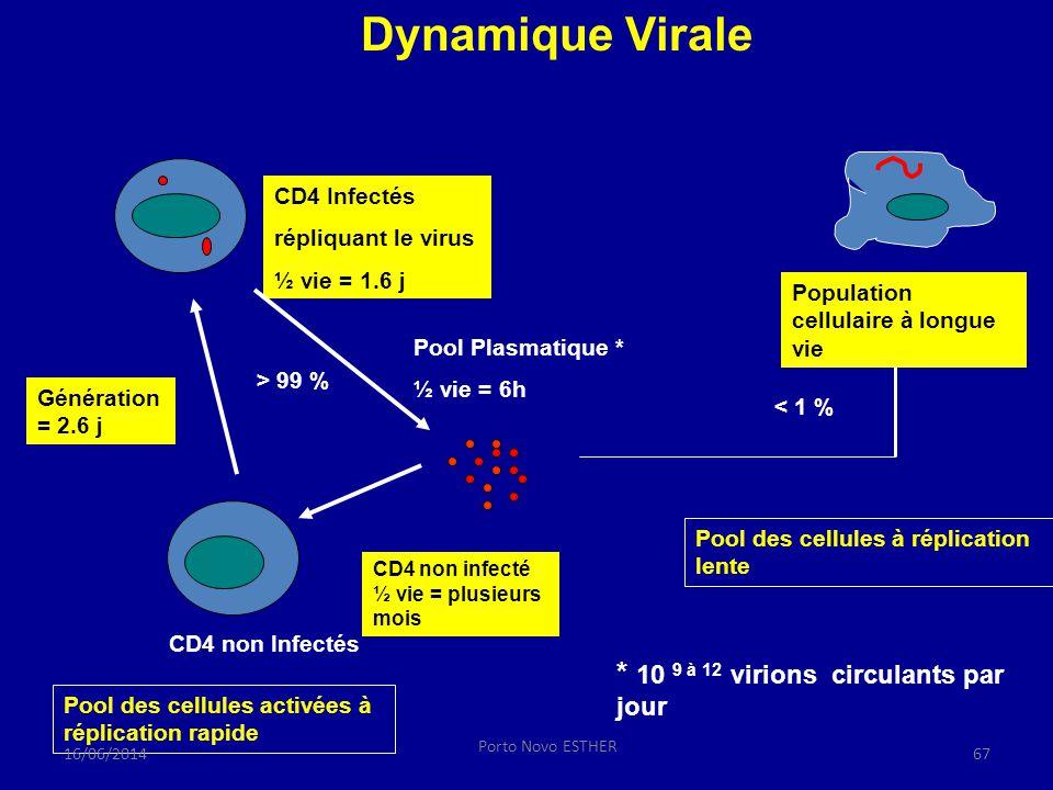 Pool Plasmatique * ½ vie = 6h CD4 non Infectés CD4 Infectés répliquant le virus ½ vie = 1.6 j Génération = 2.6 j > 99 % < 1 % Pool des cellules activé
