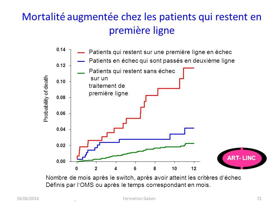 Mortalité augmentée chez les patients qui restent en première ligne Nombre de mois après le switch, après avoir atteint les critères déchec Définis pa