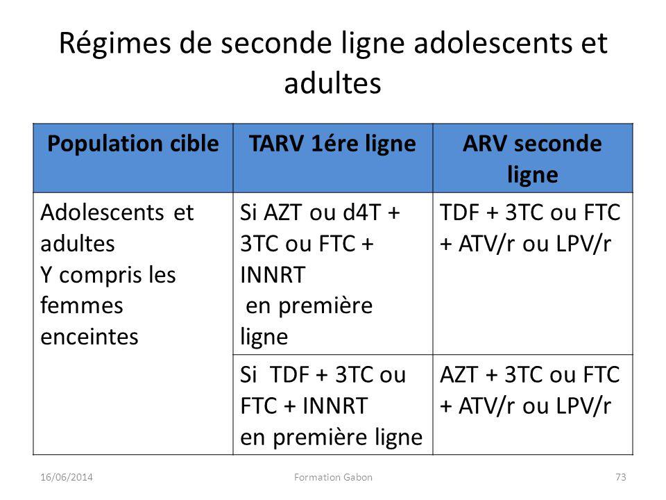 Régimes de seconde ligne adolescents et adultes 16/06/2014Formation Gabon73 Population cibleTARV 1ére ligneARV seconde ligne Adolescents et adultes Y