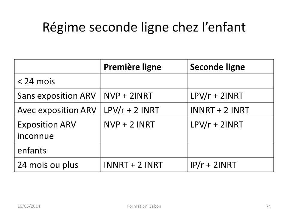 Régime seconde ligne chez lenfant Première ligneSeconde ligne < 24 mois Sans exposition ARVNVP + 2INRTLPV/r + 2INRT Avec exposition ARVLPV/r + 2 INRTI