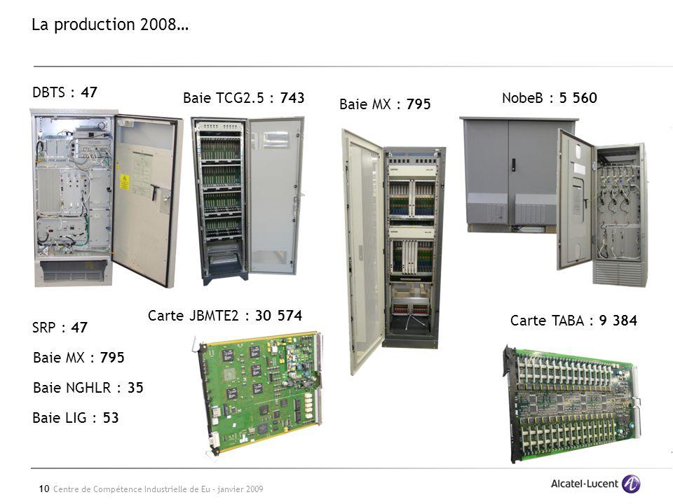 10 Centre de Compétence Industrielle de Eu - janvier 2009 La production 2008… DBTS : 47 NobeB : 5 560 Baie LIG : 53 Baie NGHLR : 35 Baie MX : 795 SRP