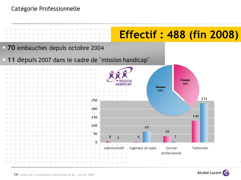 14 Centre de Compétence Industrielle de Eu - janvier 2009 Catégorie Professionnelle Effectif : 488 (fin 2008) 70 embauches depuis octobre 2004 11 depuis 2007 dans le cadre de mission handicap