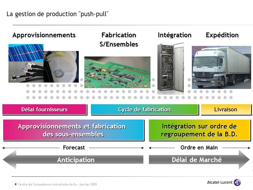 4 Centre de Compétence Industrielle de Eu - janvier 2009 La gestion de production push-pull Cycle de fabrication LivraisonLivraison Intégration sur ordre de regroupement de la B.D.