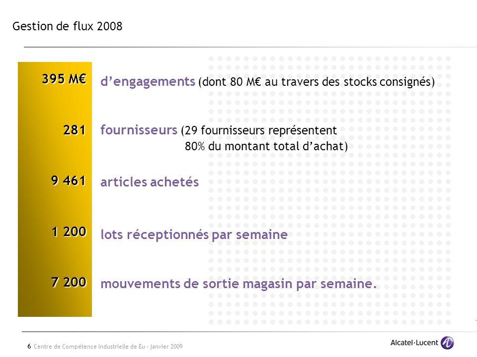 6 Centre de Compétence Industrielle de Eu - janvier 2009 Gestion de flux 2008 dengagements (dont 80 M au travers des stocks consignés) fournisseurs (2