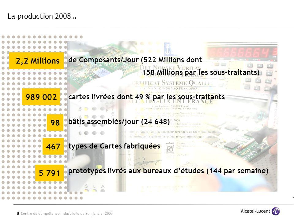 8 Centre de Compétence Industrielle de Eu - janvier 2009 La production 2008… de Composants/Jour (522 Millions dont 158 Millions par les sous-traitants