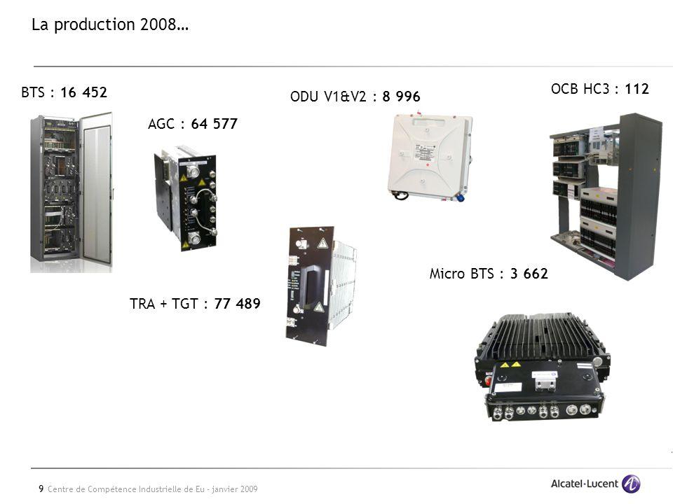 9 Centre de Compétence Industrielle de Eu - janvier 2009 La production 2008… OCB HC3 : 112 ODU V1&V2 : 8 996 TRA + TGT : 77 489 BTS : 16 452 AGC : 64 577 Micro BTS : 3 662