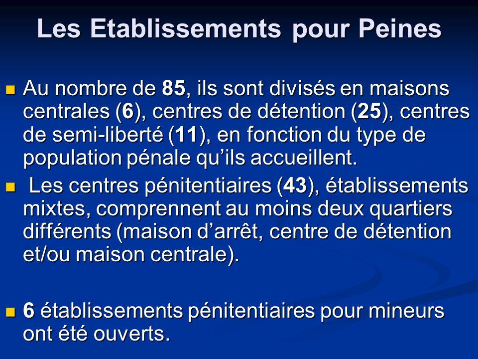 Les Etablissements pour Peines Au nombre de 85, ils sont divisés en maisons centrales (6), centres de détention (25), centres de semi-liberté (11), en fonction du type de population pénale quils accueillent.