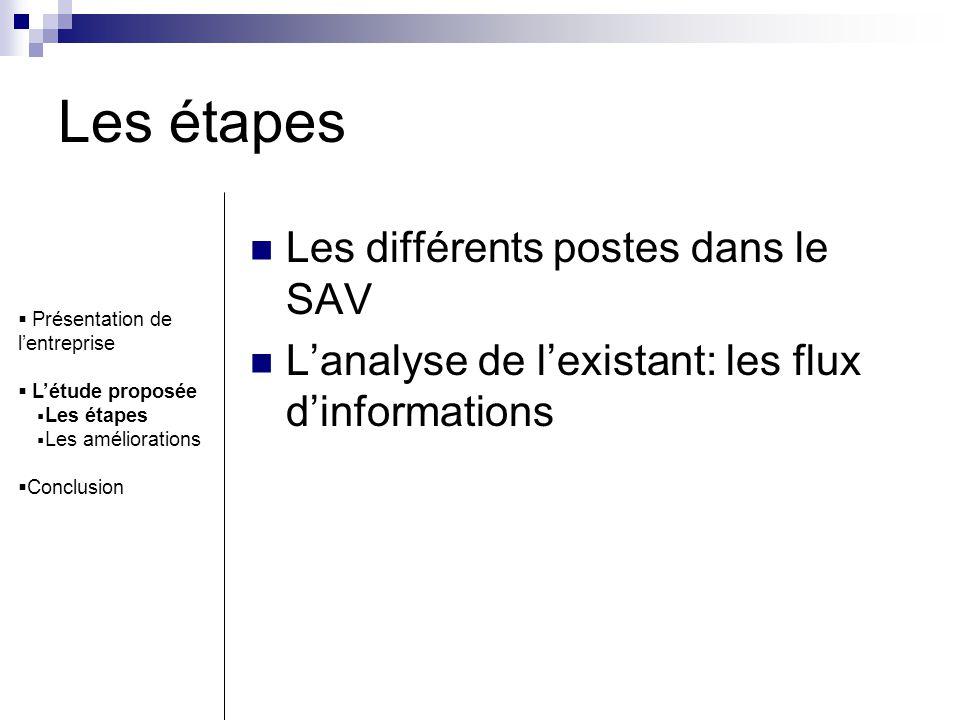 Les étapes Les différents postes dans le SAV Lanalyse de lexistant: les flux dinformations Présentation de lentreprise Létude proposée Les étapes Les
