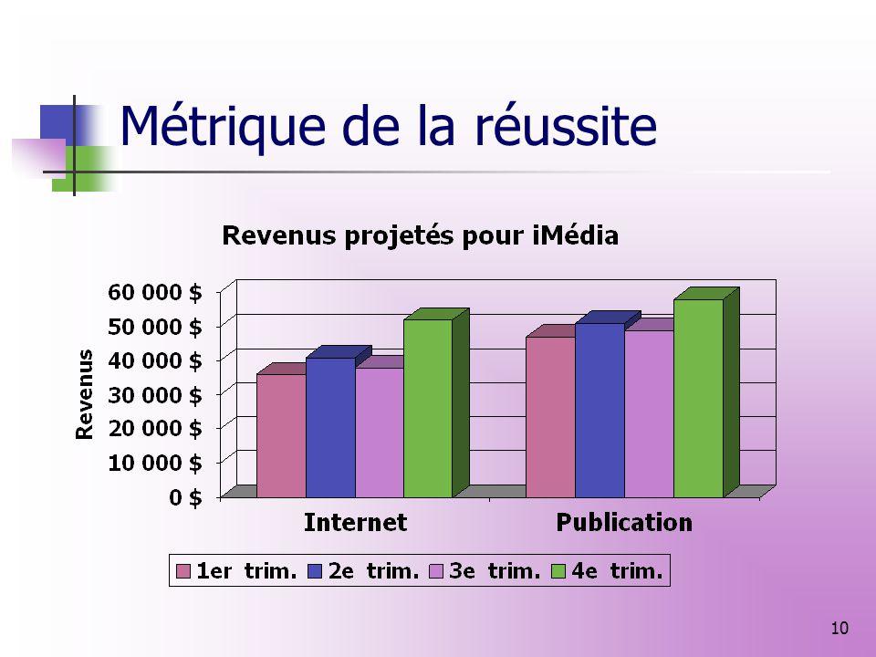9 Distribution Stratégie de distribution Canaux de distribution Résumé Distribution par canal Part proportionnelle par canal