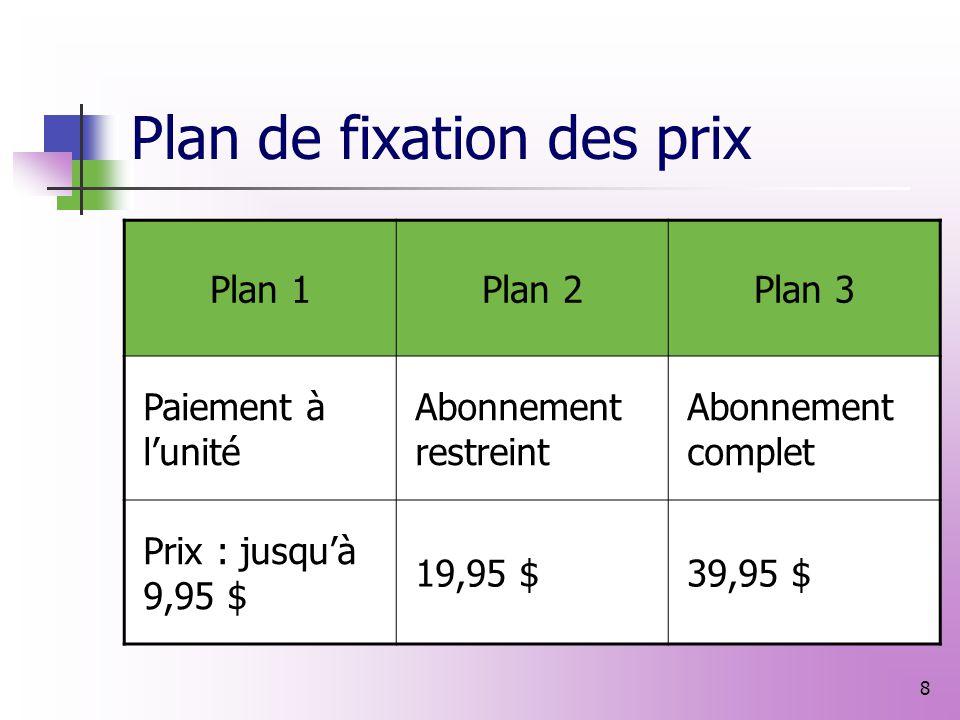 7 Stratégies de lancement Plan de lancement Annonce du produit Budget publicitaire Budget du produit Répartition du budget