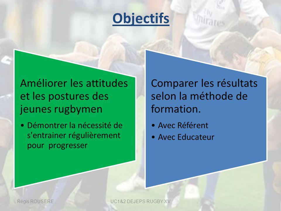Objectifs Améliorer les attitudes et les postures des jeunes rugbymen Démontrer la nécessité de s'entrainer régulièrement pour progresser Comparer les