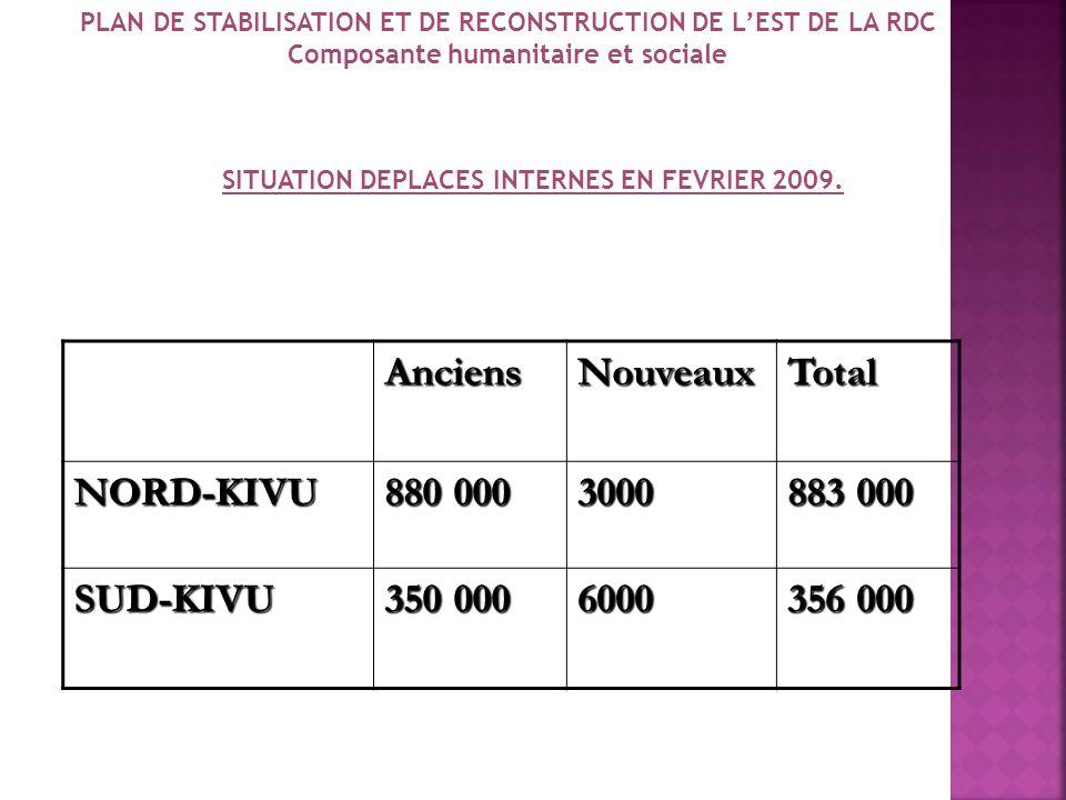 SITUATION DES REFUGIES Statistiques des Réfugiés telles que communiqués par le Gouvernement Rwandais, Ougandais et Burundais lors des Réunions Tripart