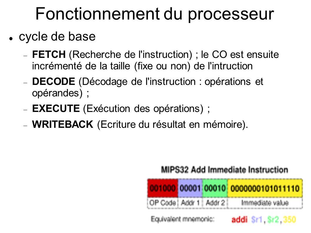Fonctionnement du processeur cycle de base FETCH (Recherche de l instruction) ; le CO est ensuite incrémenté de la taille (fixe ou non) de l intruction DECODE (Décodage de l instruction : opérations et opérandes) ; EXECUTE (Exécution des opérations) ; WRITEBACK (Ecriture du résultat en mémoire).