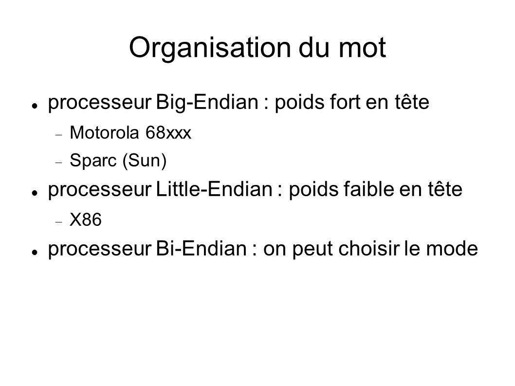 Organisation du mot processeur Big-Endian : poids fort en tête Motorola 68xxx Sparc (Sun) processeur Little-Endian : poids faible en tête X86 processeur Bi-Endian : on peut choisir le mode