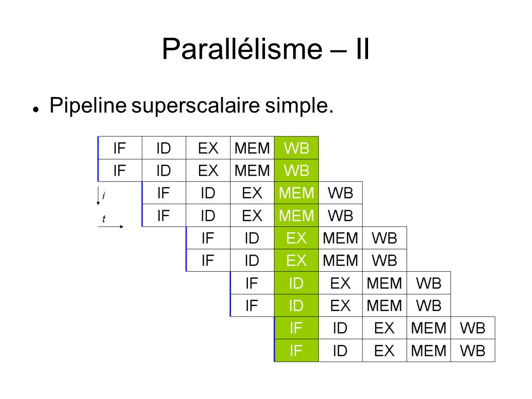 Parallélisme – II Pipeline superscalaire simple.