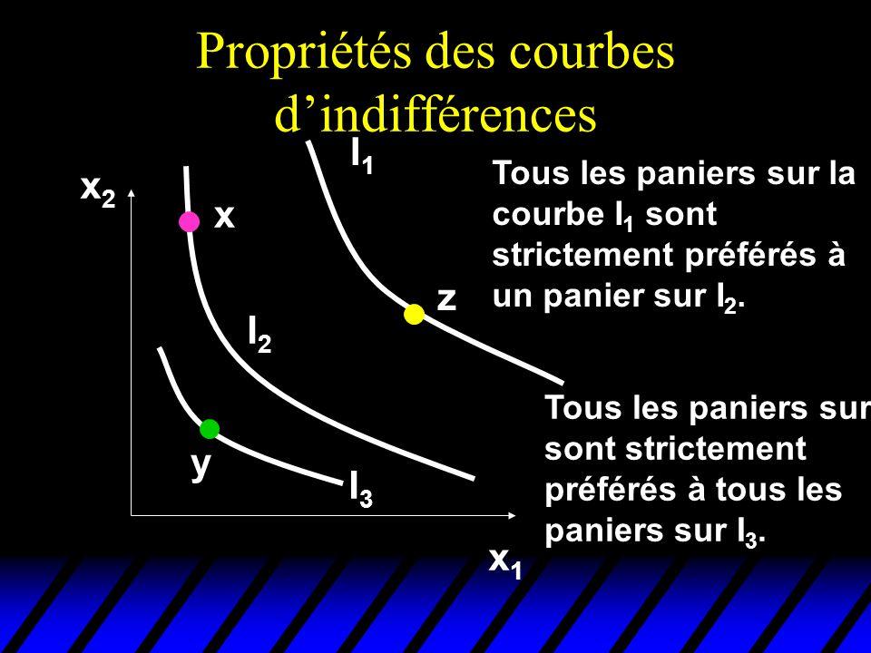 Propriétés des courbes dindifférences x2x2 x1x1 x Tous les paniers sur la courbe I 1 sont strictement préférés à un panier sur I 2.