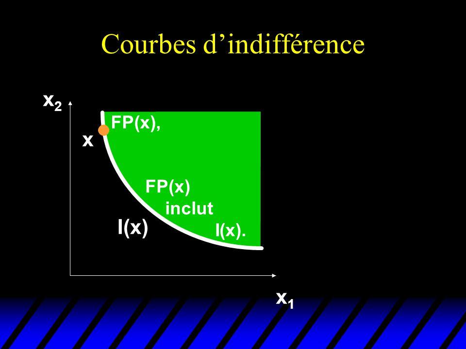 Courbes dindifférence x2x2 x1x1 FP(x), FP(x) inclut I(x). x I(x)