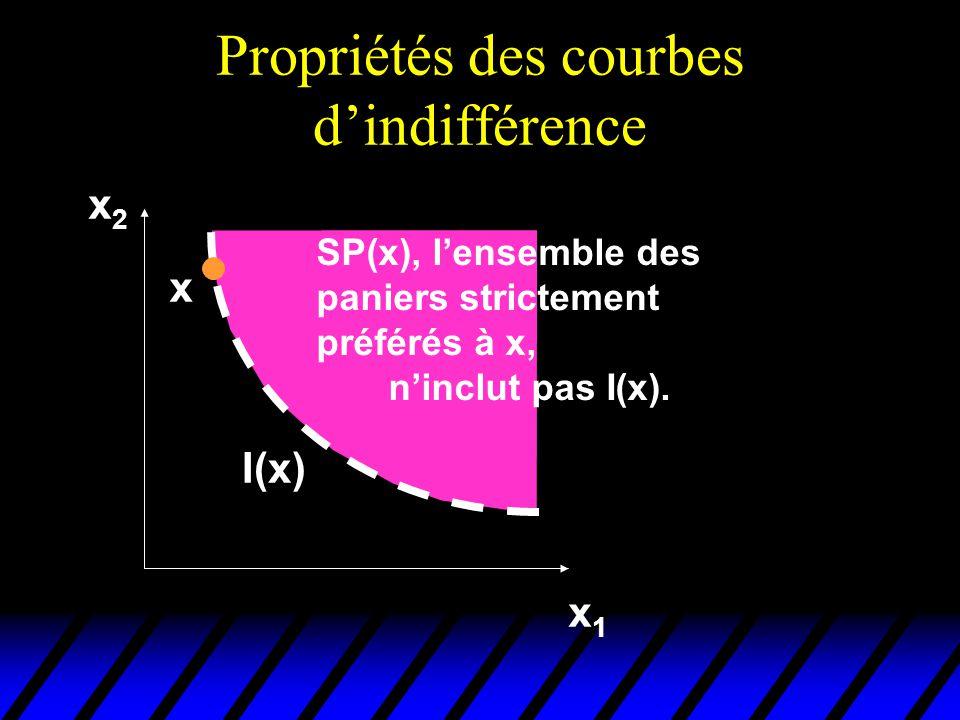 Propriétés des courbes dindifférence x2x2 x1x1 SP(x), lensemble des paniers strictement préférés à x, ninclut pas I(x).