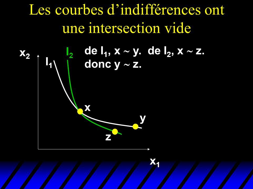 Les courbes dindifférences ont une intersection vide x2x2x2x2 x1x1x1x1 x y z I1I1I1I1 I2I2 de I 1, x y.